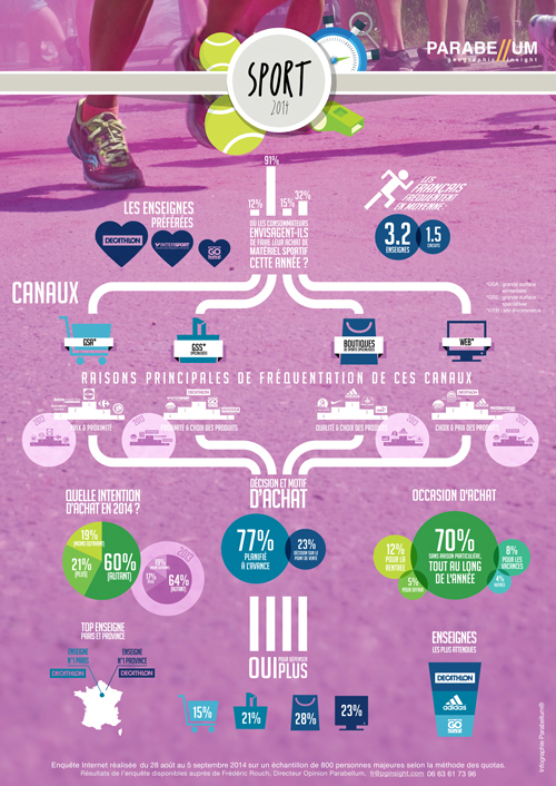 Infographie Sport 2014