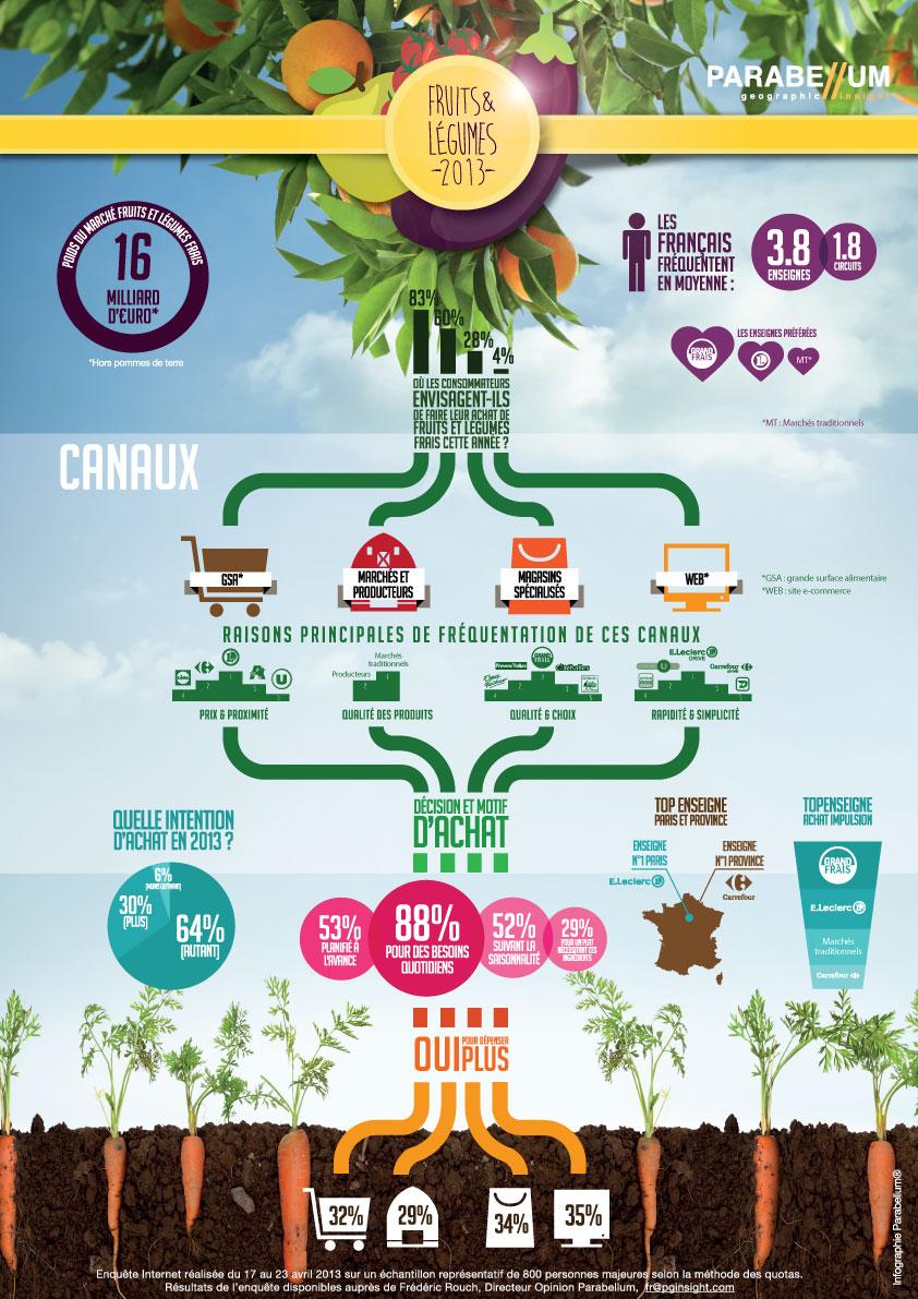 enquête multicanal fruits légumes frais