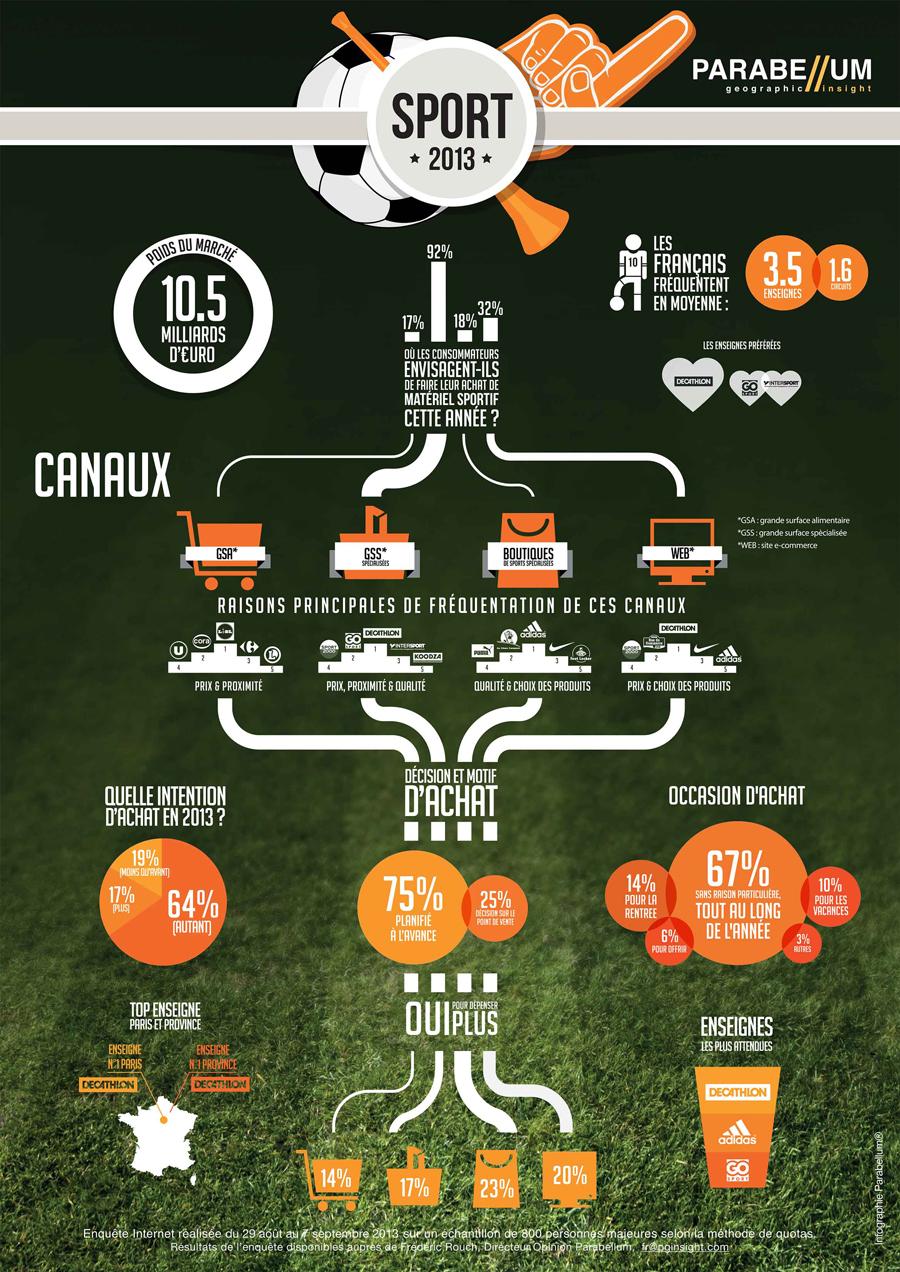 infographie_sport_parabellum